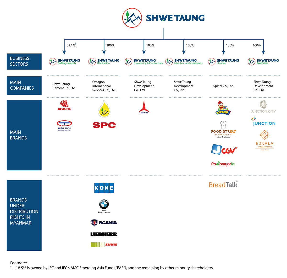 Corporate Structure – Shwe Taung Group
